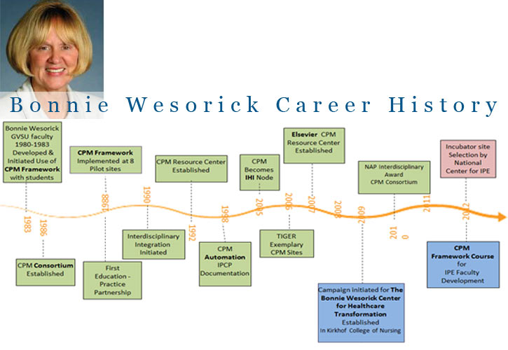 Bonnie Wesorick History and Timeline, Photo of Bonnie Wesorick on top left, History and Timeline beneath photo